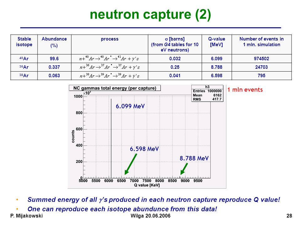neutron capture (2) Stable isotope. Abundance. (%) process. s [barns] (from G4 tables for 10 eV neutrons)